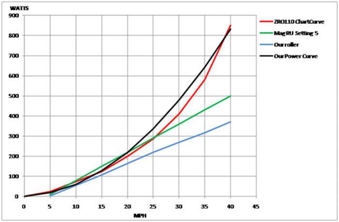 graphtest
