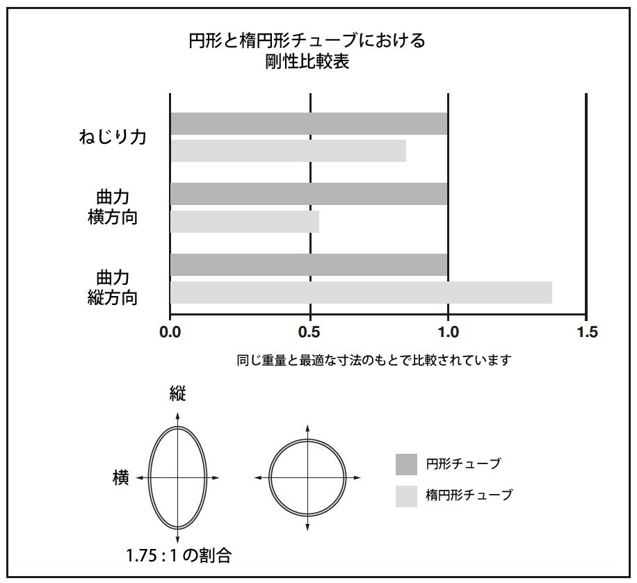 円形と楕円形チューブにおける剛性比較